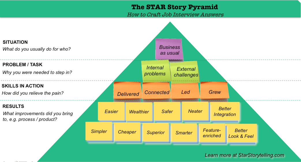 STAR Technique story building